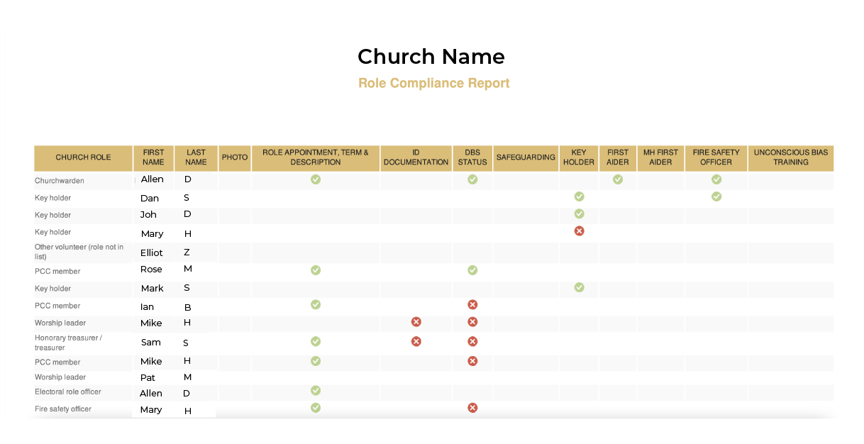 An example of the Individual Role Compliance Report