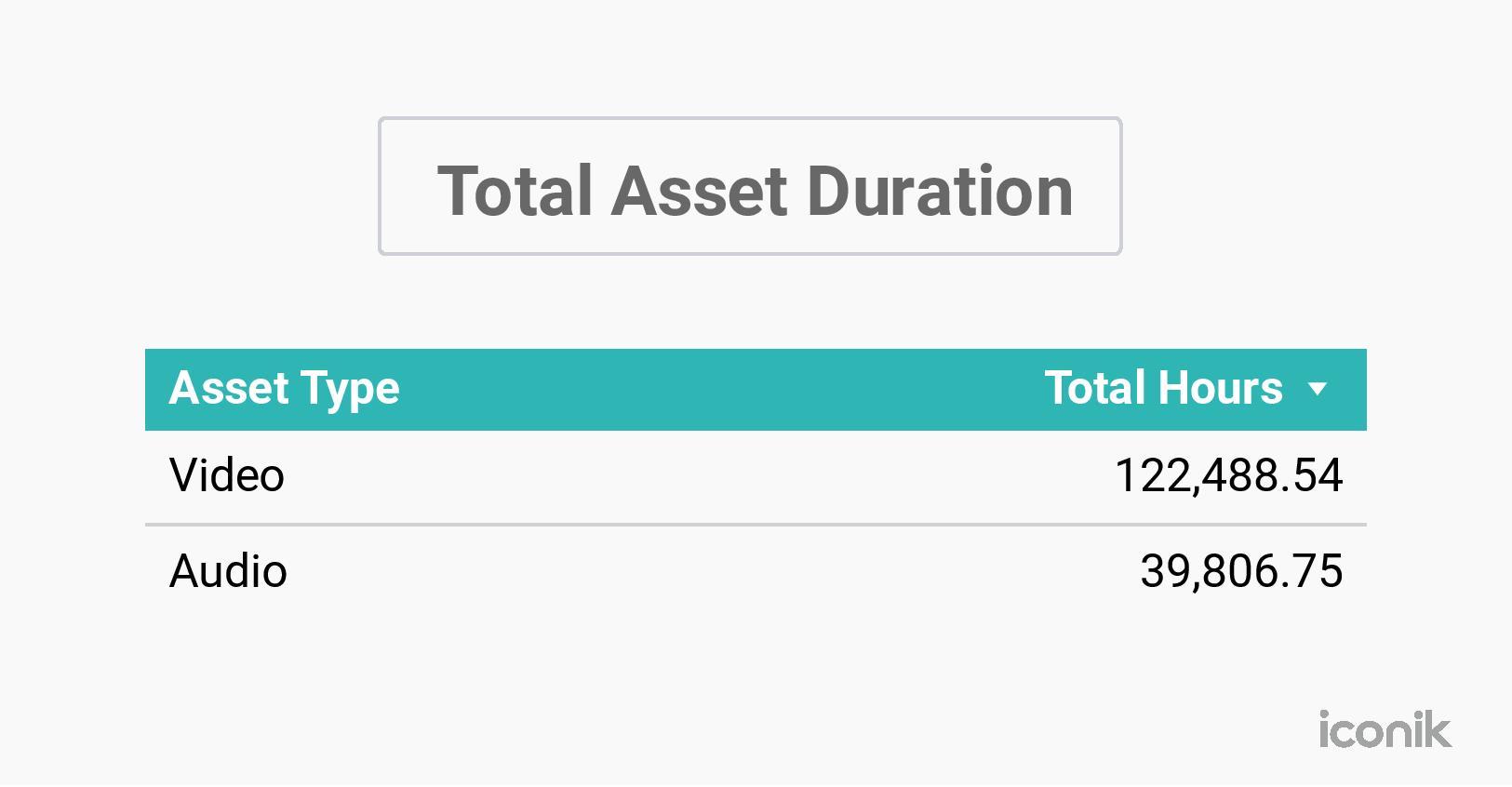 asset duration