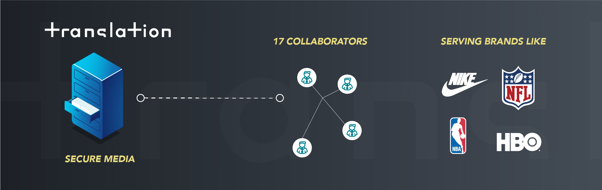 Translation connects their 17 creatives to their media library in the cloud
