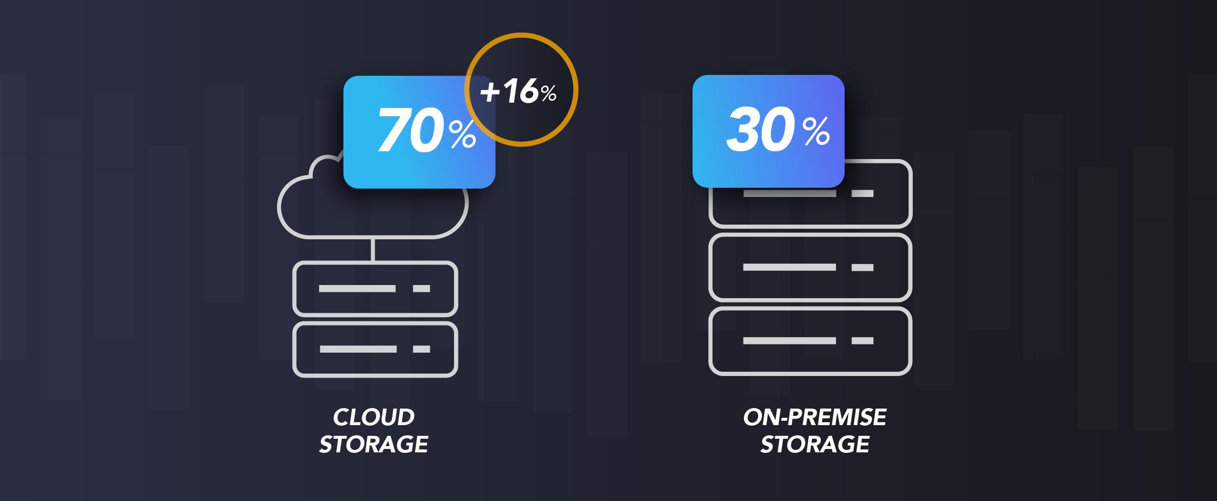increase of cloud storage in iconik
