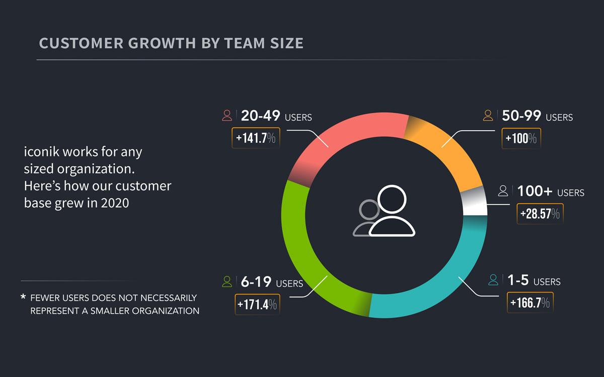 iconik adoption by team size