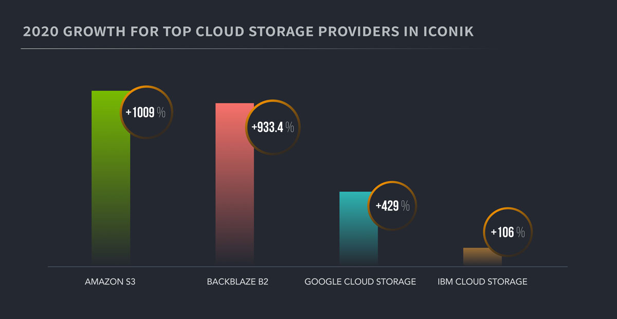individual growth for cloud storage providers
