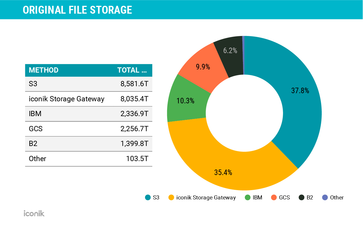 where iconik customers store their hi-res assets