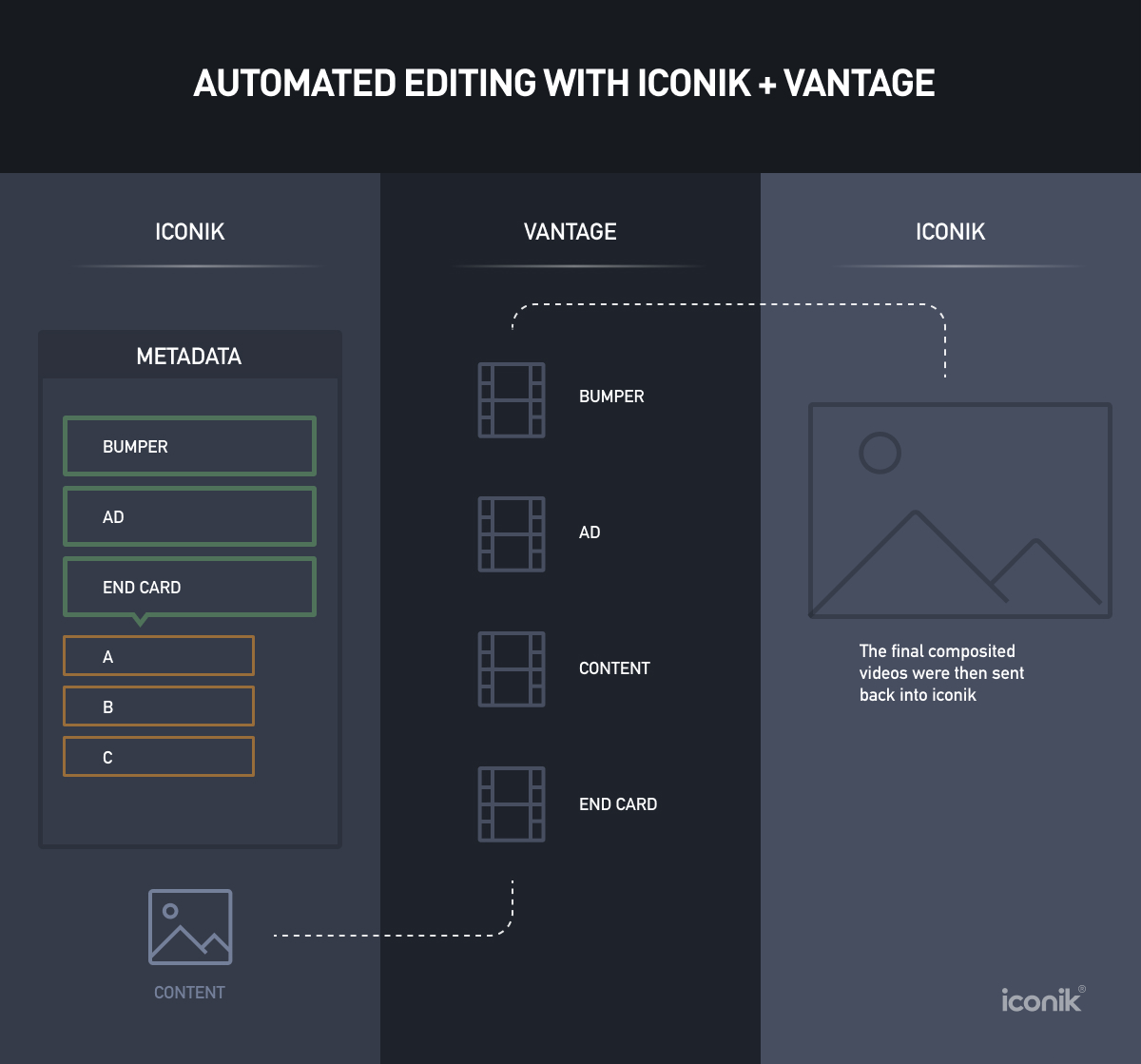 Vantage and iconik integration for automated video editing