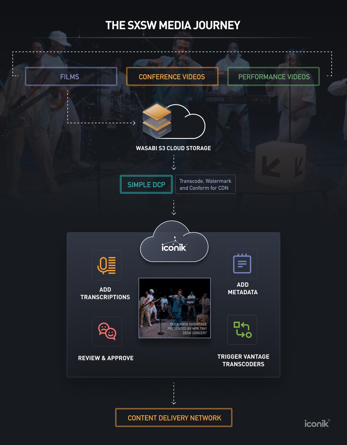 SXSW 2021 online media workflow with iconik