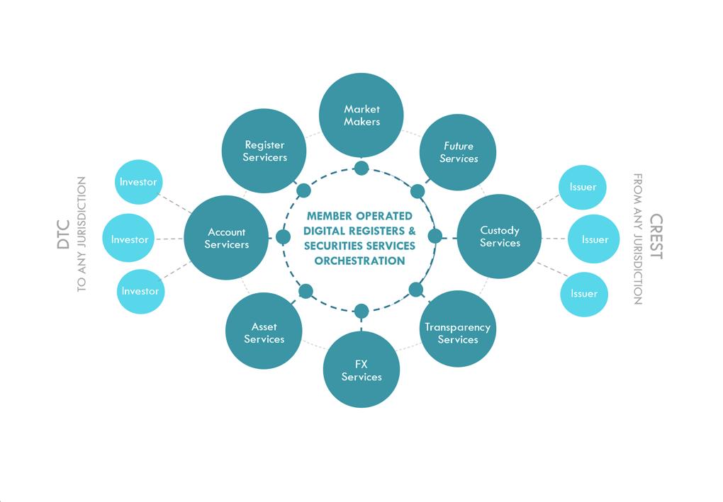 Kalyp Network Topology for DSDC