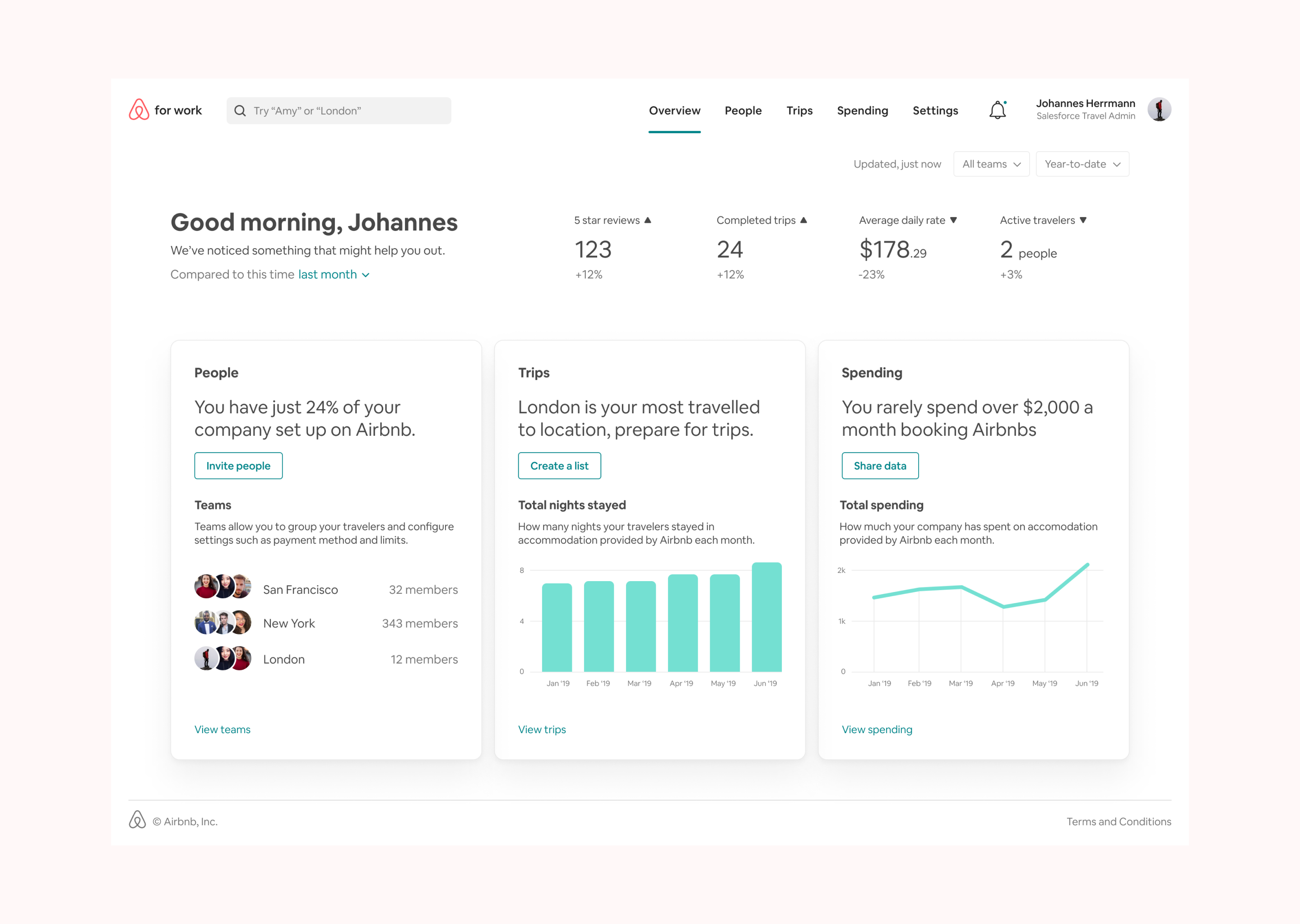 A screenshot of the Airbnb for Work dashboard
