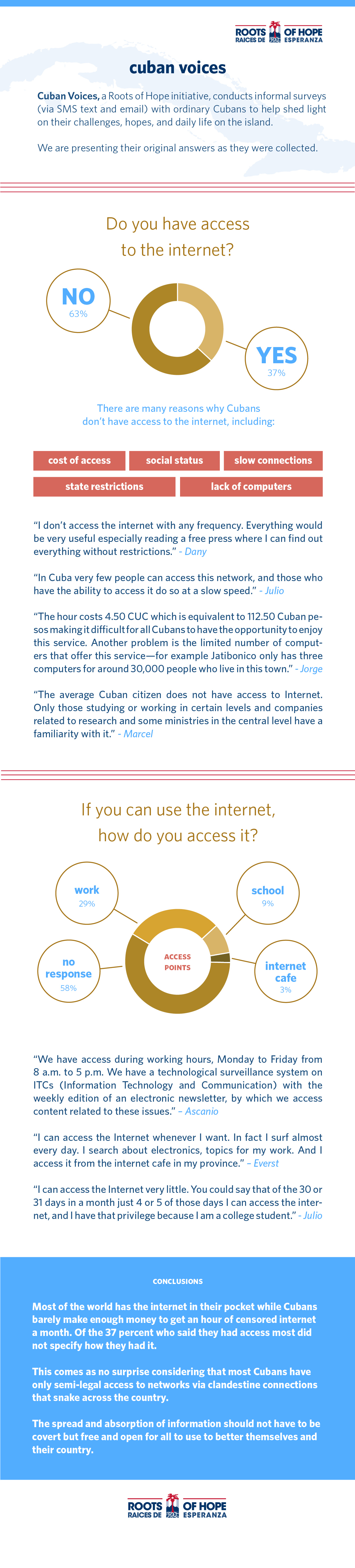 Infographic about internet usage