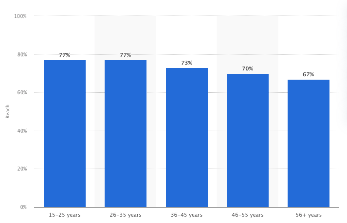 graph showing percentage of YouTube users
