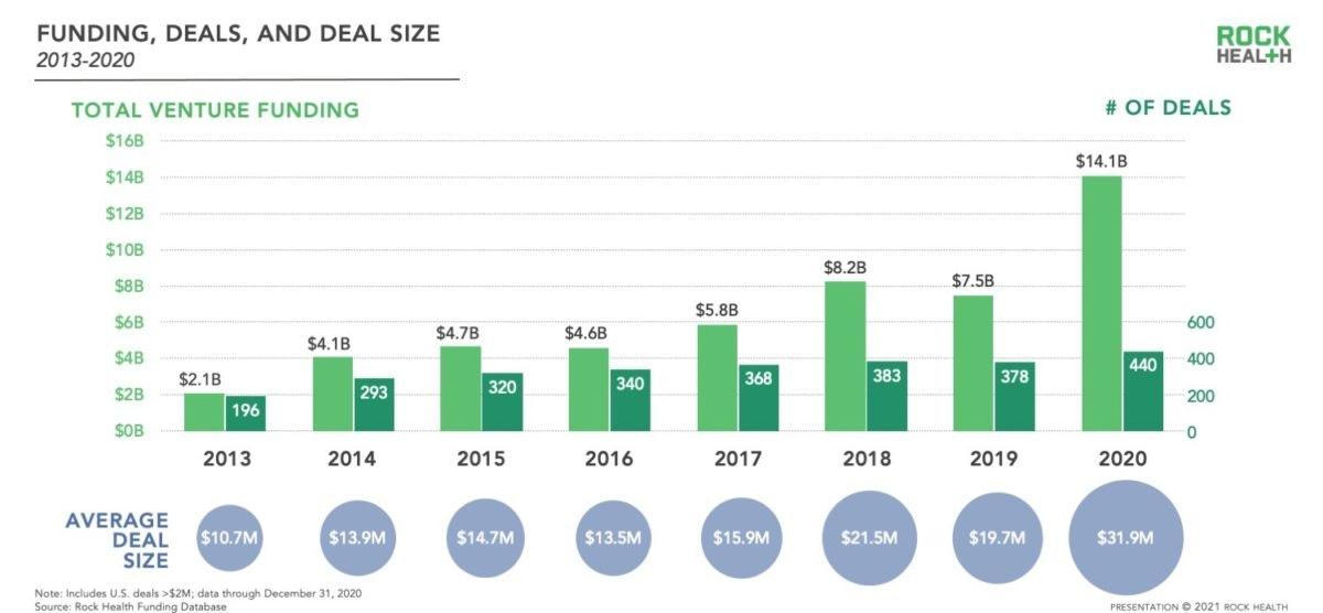 Too much money in digital health?