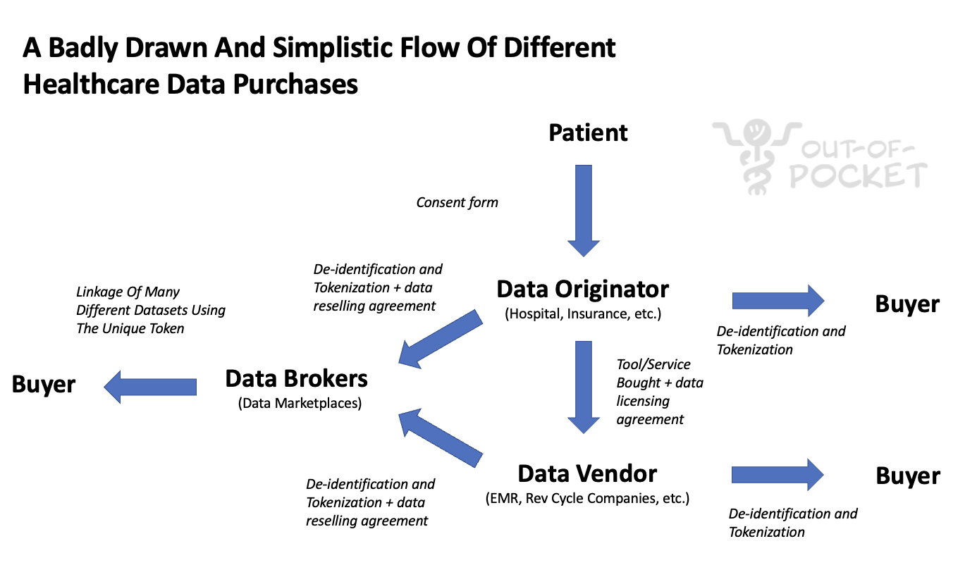 How Health Data Gets Sold: Moving From Third-Party to First-Party