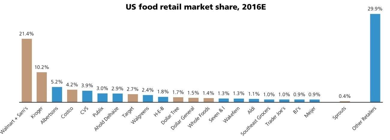 US grocery market