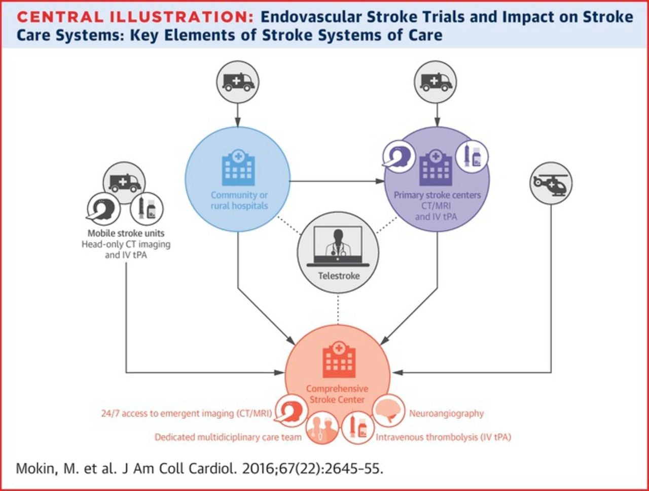 Recent Endovascular Stroke Trials and Their Impact on Stroke Systems of  Care | JACC: Journal of the American College of Cardiology