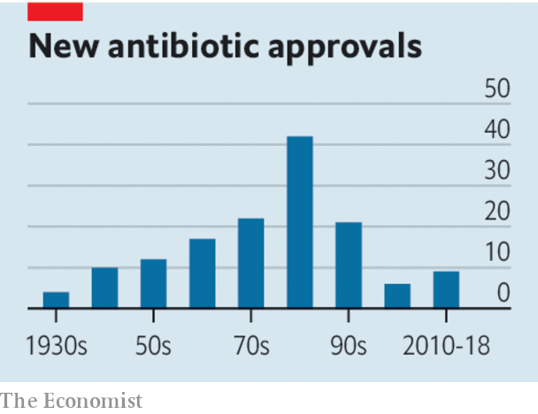 Image result for number of antibiotics approved over time