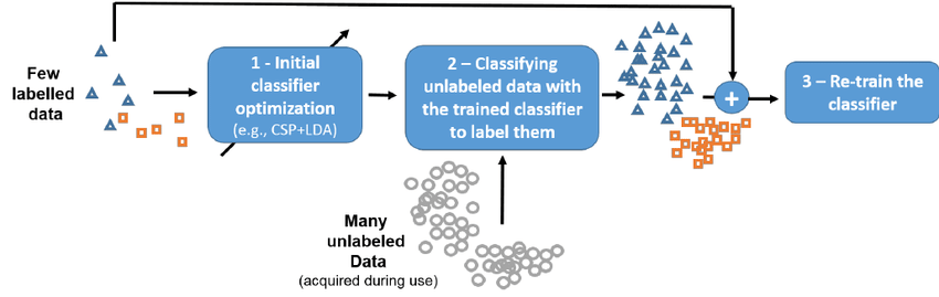 Principle of semi-supervised learning: 1) a model (e.g., CSP+LDA classifier) is first trained on the few available labelled training data. 2) This model is then used to classify and thus label the many unlabeled data (the test data) available. 3) The newly labelled data are combined with the originally available labelled ones to retrain the model with many more data, and thus hopefully to obtain a better model.