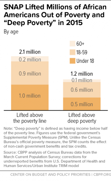 """SNAP Lifted Millions of African Americans Out of Poverty and """"Deep Poverty"""" in 2014"""