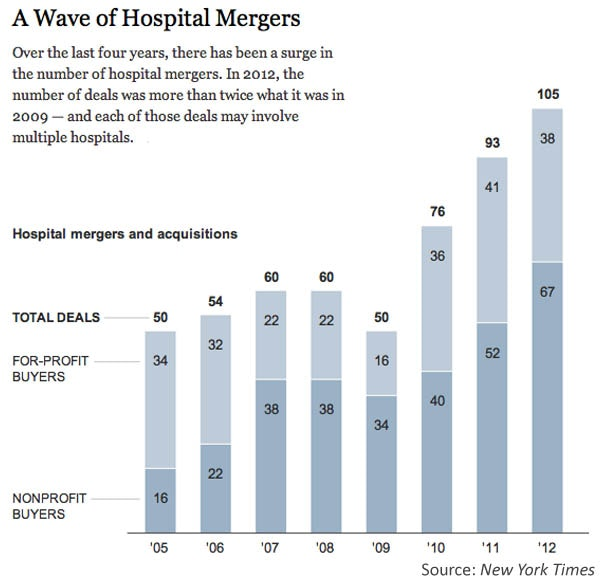 Hospital Mergers Are Out. 'Strategic Alliances' Are In. Is ...