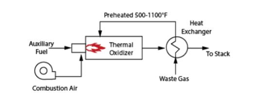 thermal oxidizer process