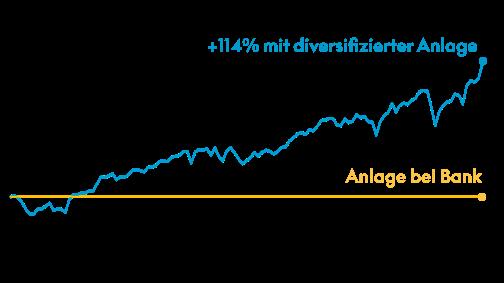 kaspar& financial wellness graph