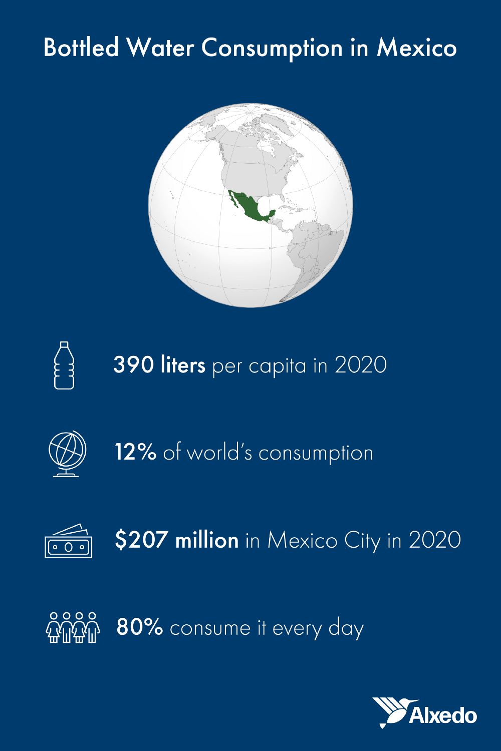 Bottled water consumption in Mexico: 390 liters per capita in 2020, 12% of worlds consumption, $207 million in Mexico City in 2020, 80% consume it every day