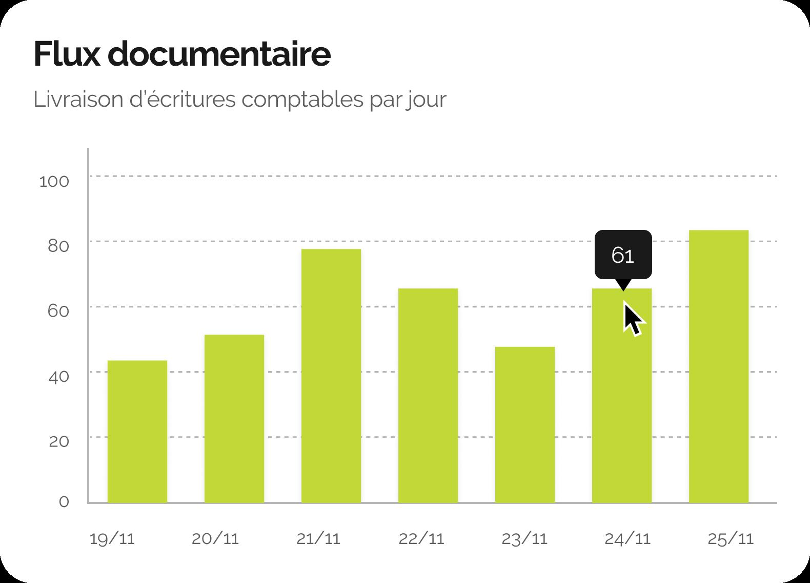 Interface d'iDocus: un graphique en bars montrant le flux documentaire.
