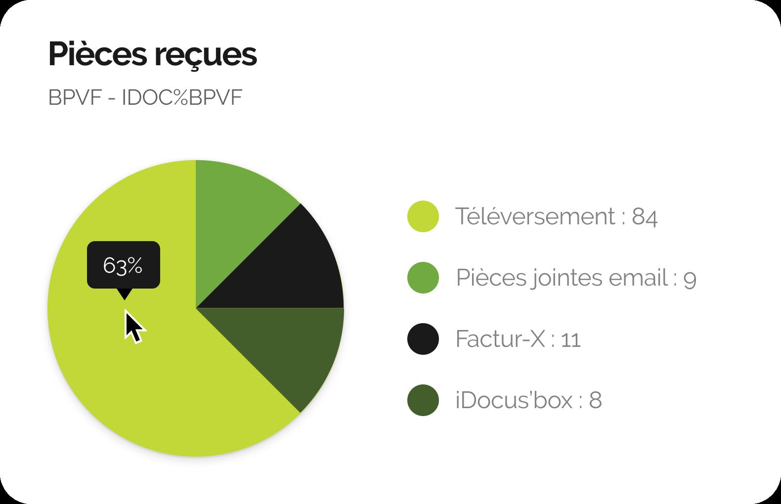 Interface d'iDocus : un camembert montrant les différents type de pièces reçues pour un dossier. Téléversement : 84, pièces jointes: 9, Factur-X :11, iDocus box : 8