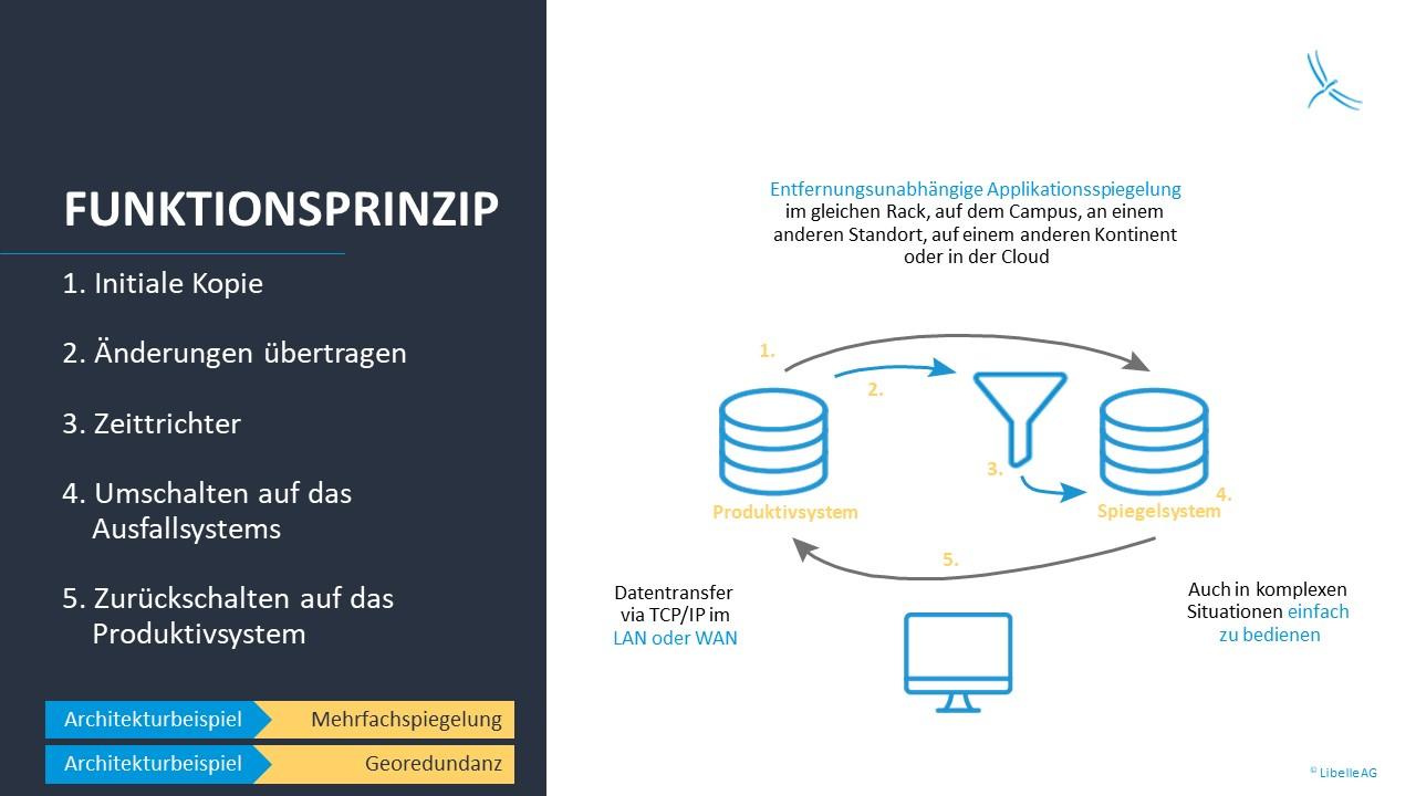 Funktionsprinzip von Libelle BusinessShadow