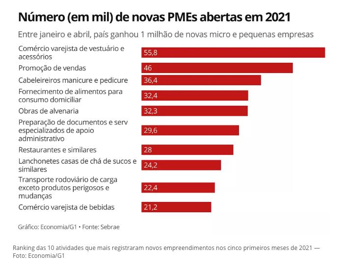 Número de novas PMEs abertas em 2021