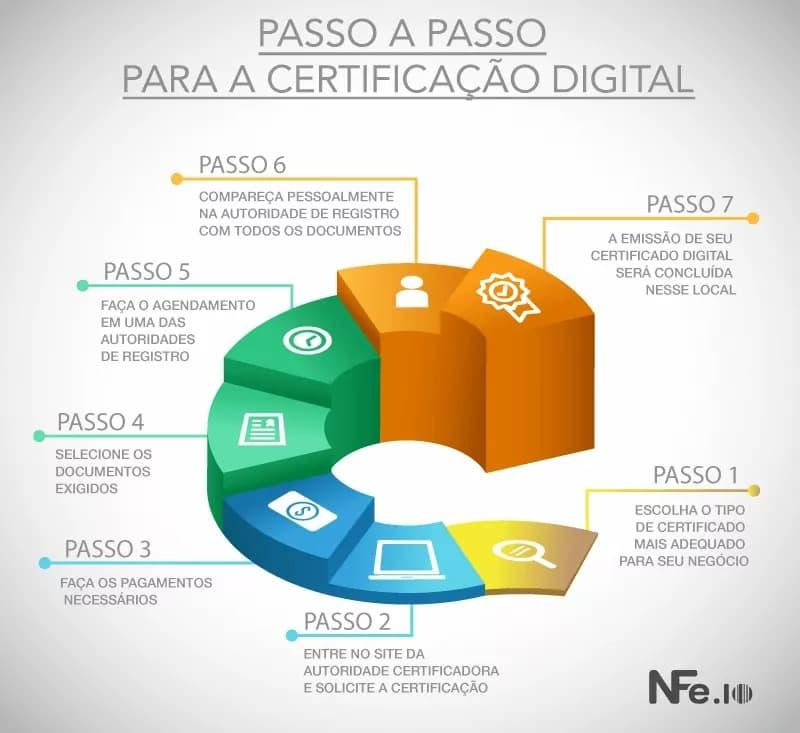 Infográfico certificação digital