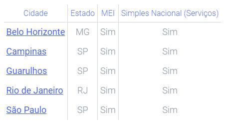 tabelas de cidades que emitem NFS-e no app