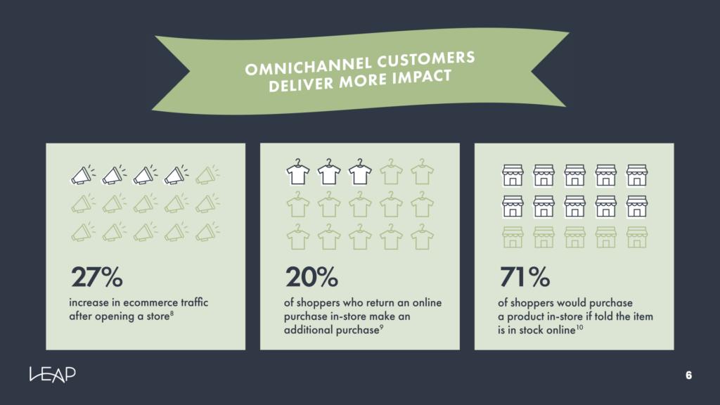 omnichannel retail infographic slide 5