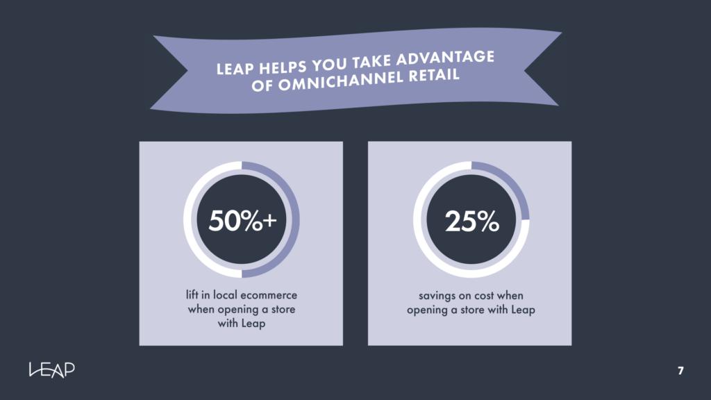 omnichannel retail infographic slide 6