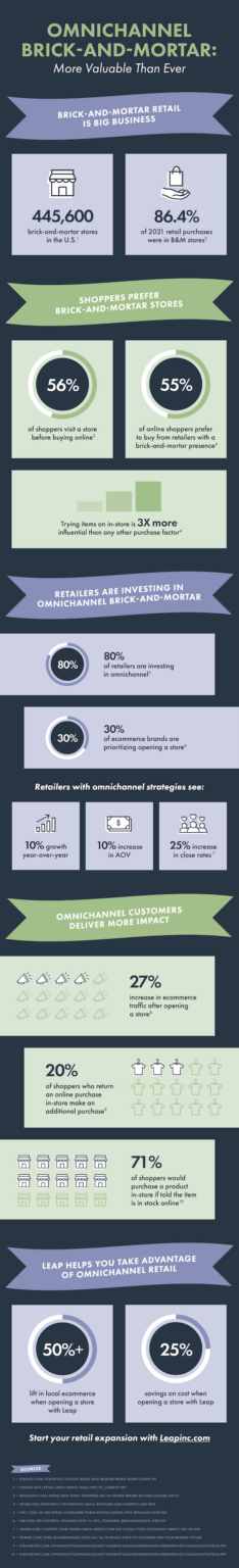 Leap omnichannel retail and brick and mortar store infographic