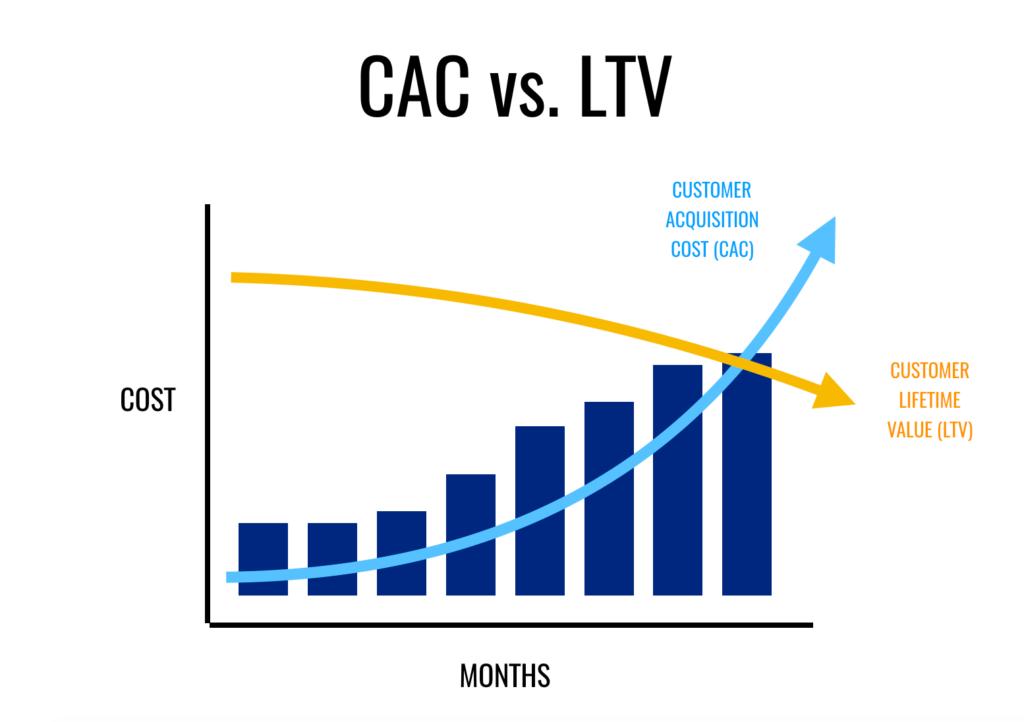 CAC vs. LTV matrix diagram