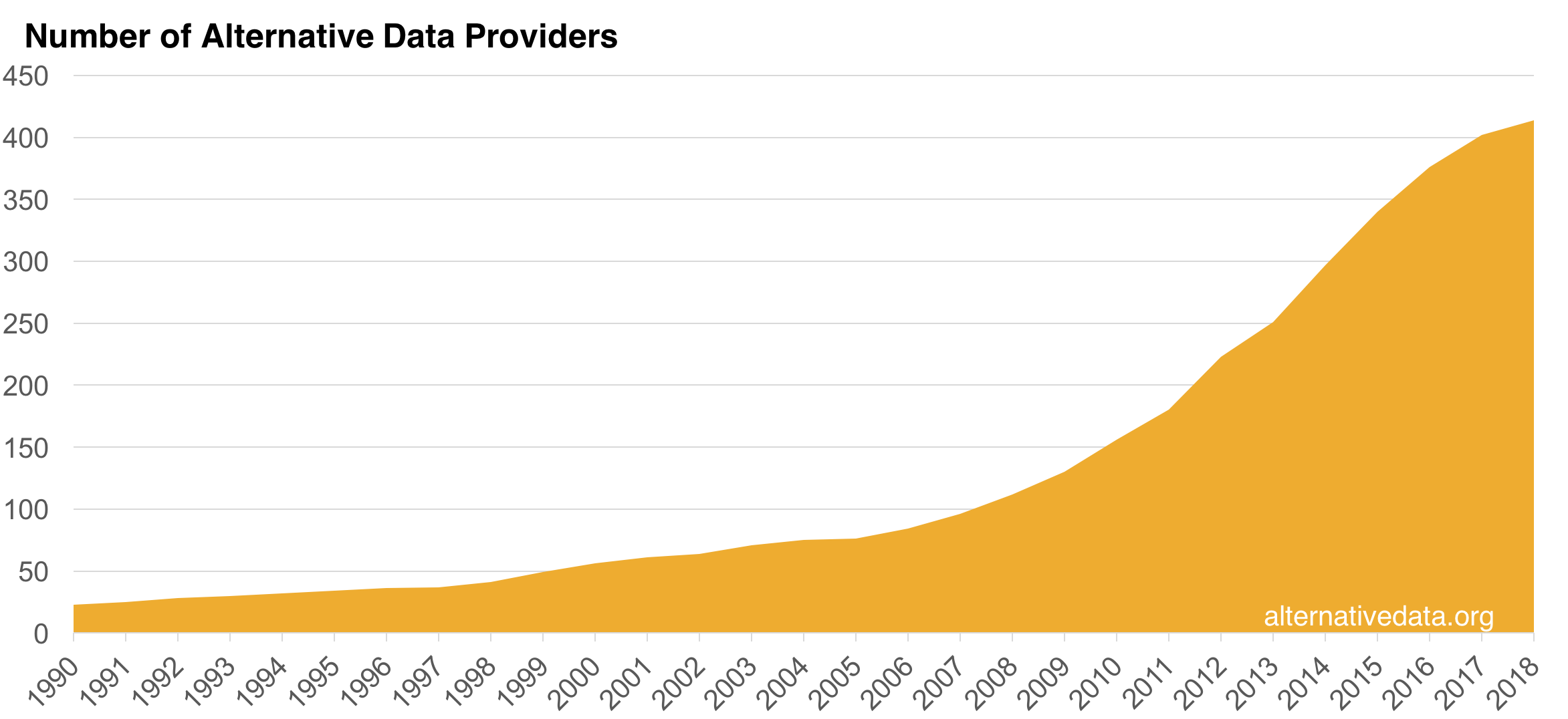 There are more than 400 recognized alternative data providers today