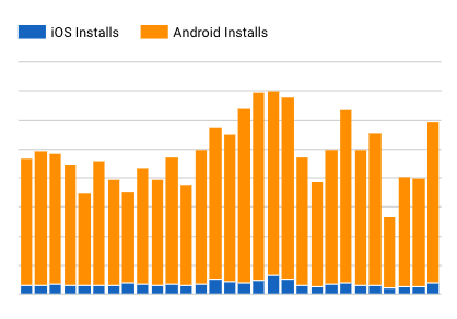 Combined dashboard with iOS and Android app installs on Data studio