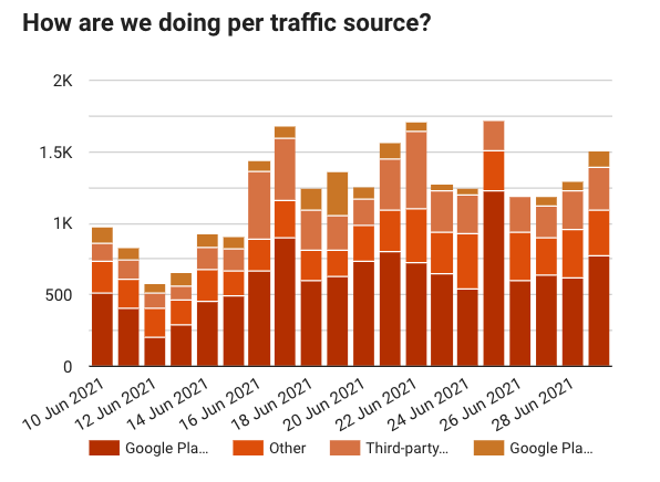Google Play acquisitions per traffic source