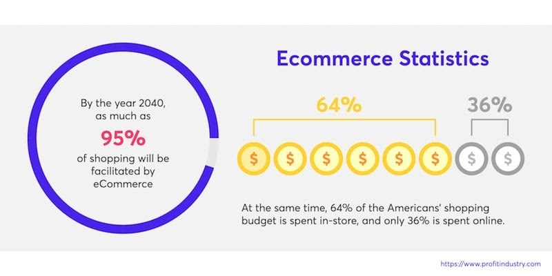 Ultimate eCommerce checklist to boost your online sales
