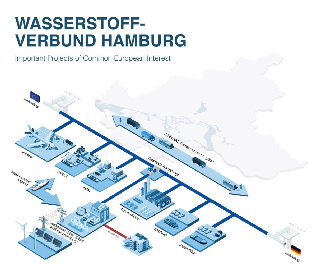 Hamburg Hydrogen Network