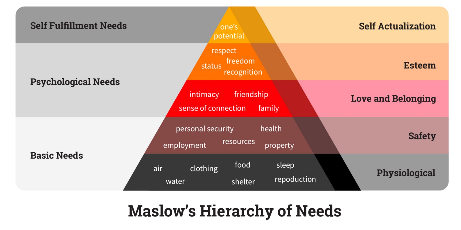 Maslow's Hierarchy of Needs of Human Behavior