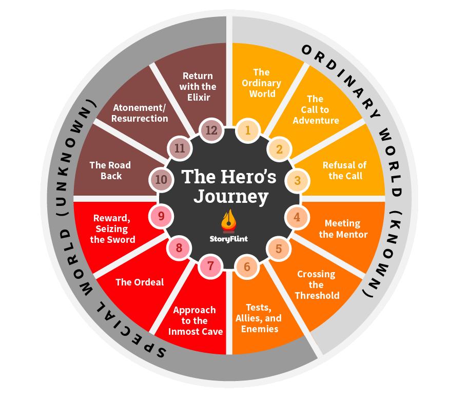 The Hero's Journey circle