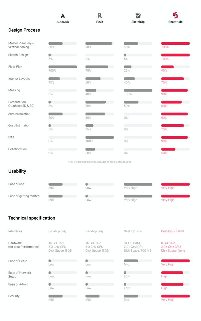 Comparison of top four architectural design software 2021