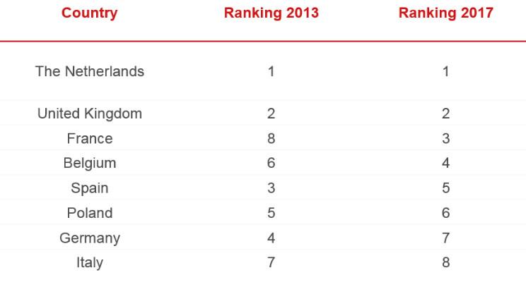 Ranking of BIM adoption in Europe