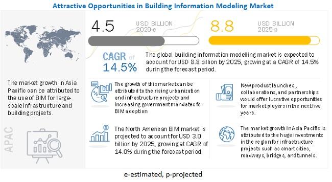 Growth forecast of BIM market