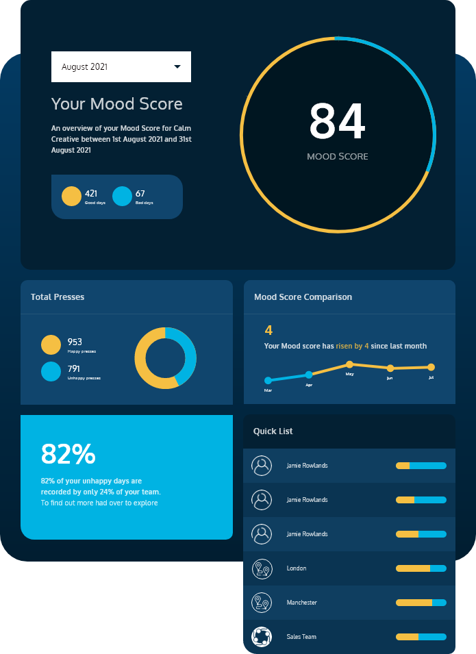 Image showing the Moodbeam Dashboard