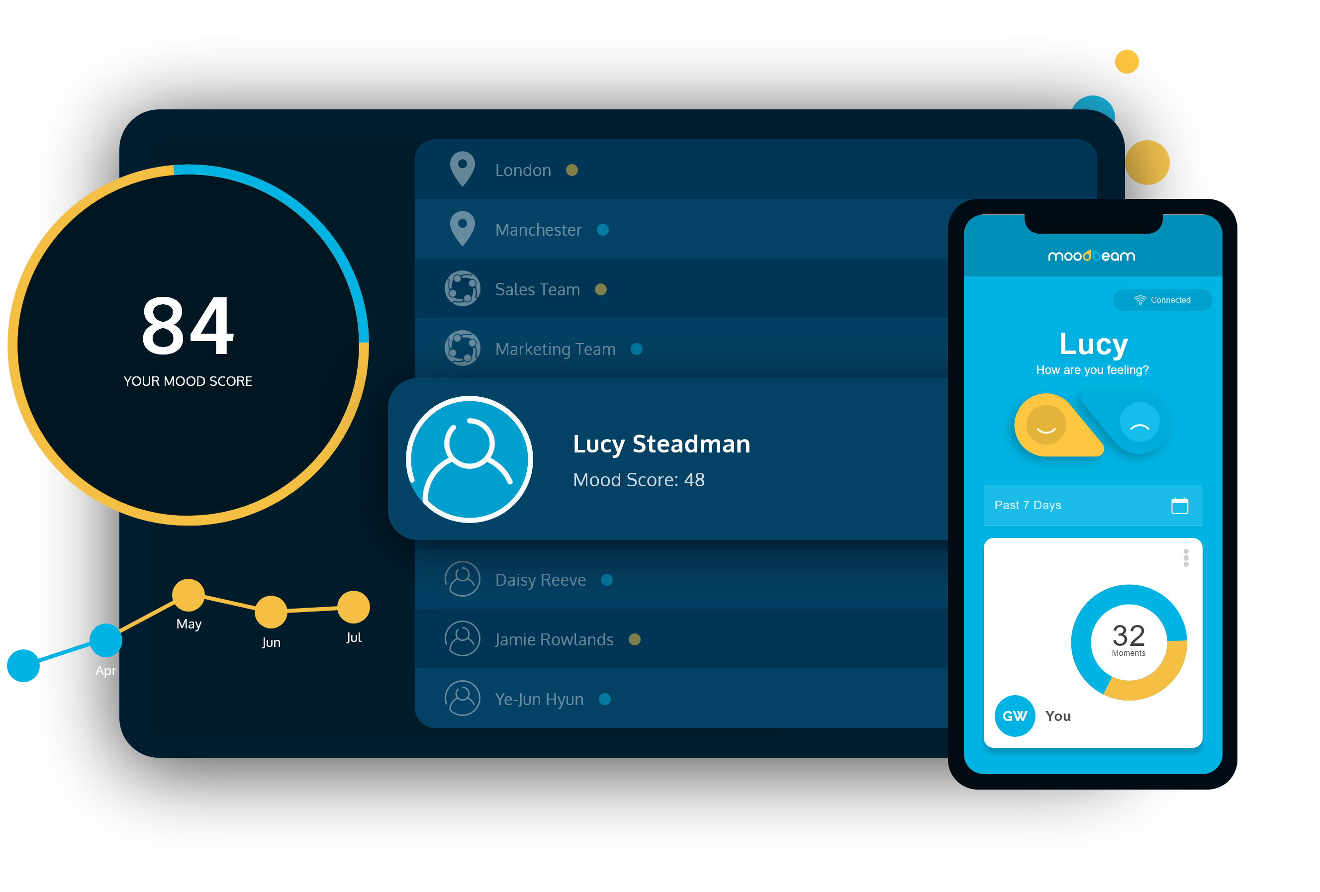 Moodbeam Dashboard showing example of Mood Score, Mood Comparison chart, Moodbeam Mobile App and list of locations, teams and individuals.