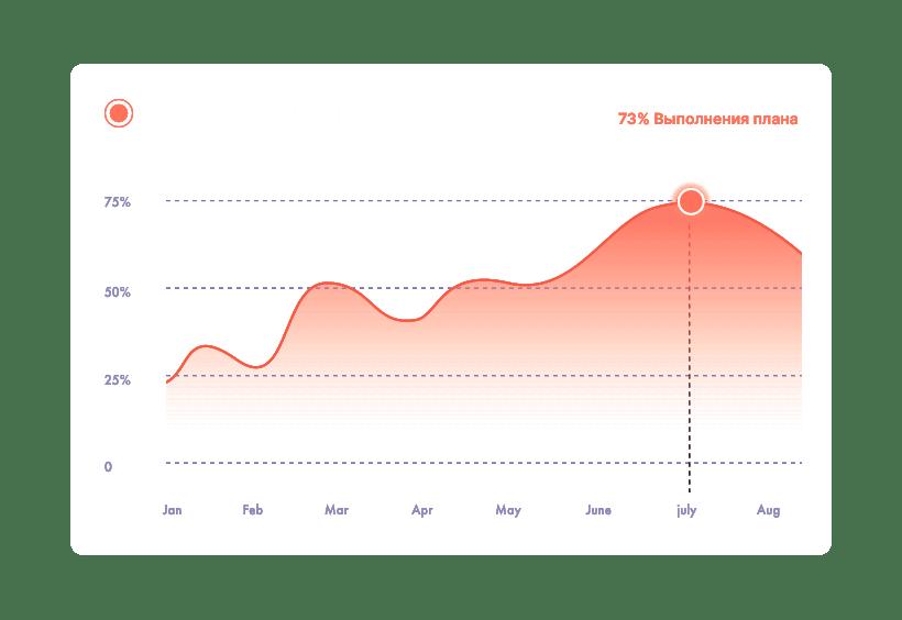 MakeTornado Сводим данные маркетинга и продаж в прозрачную систему аналитики kpi бизнеса