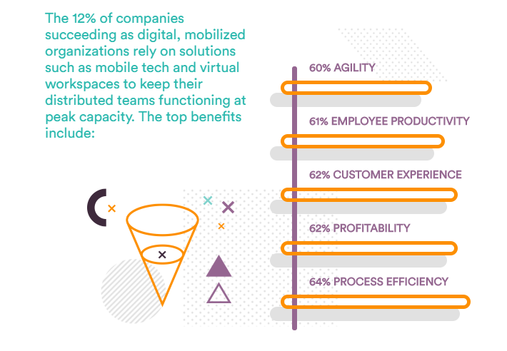 A focus on digital enablement and wellness