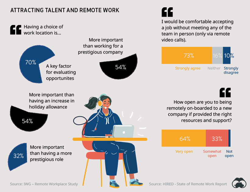 Attracting talent and remote work