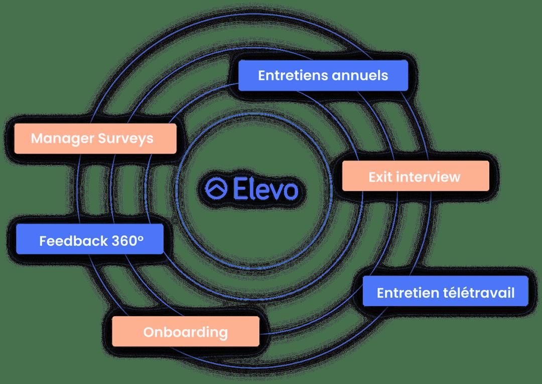 Les entretiens sur Elevo